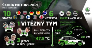 ŠKODA Motorsport WRC 2 | Season 2016