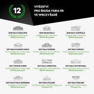 12 vítězství vozu ŠKODA FABIA R5 ve WRC2 v řadě