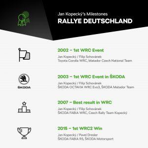 Rallye Deutschland - Jan Kopecký's Milestones