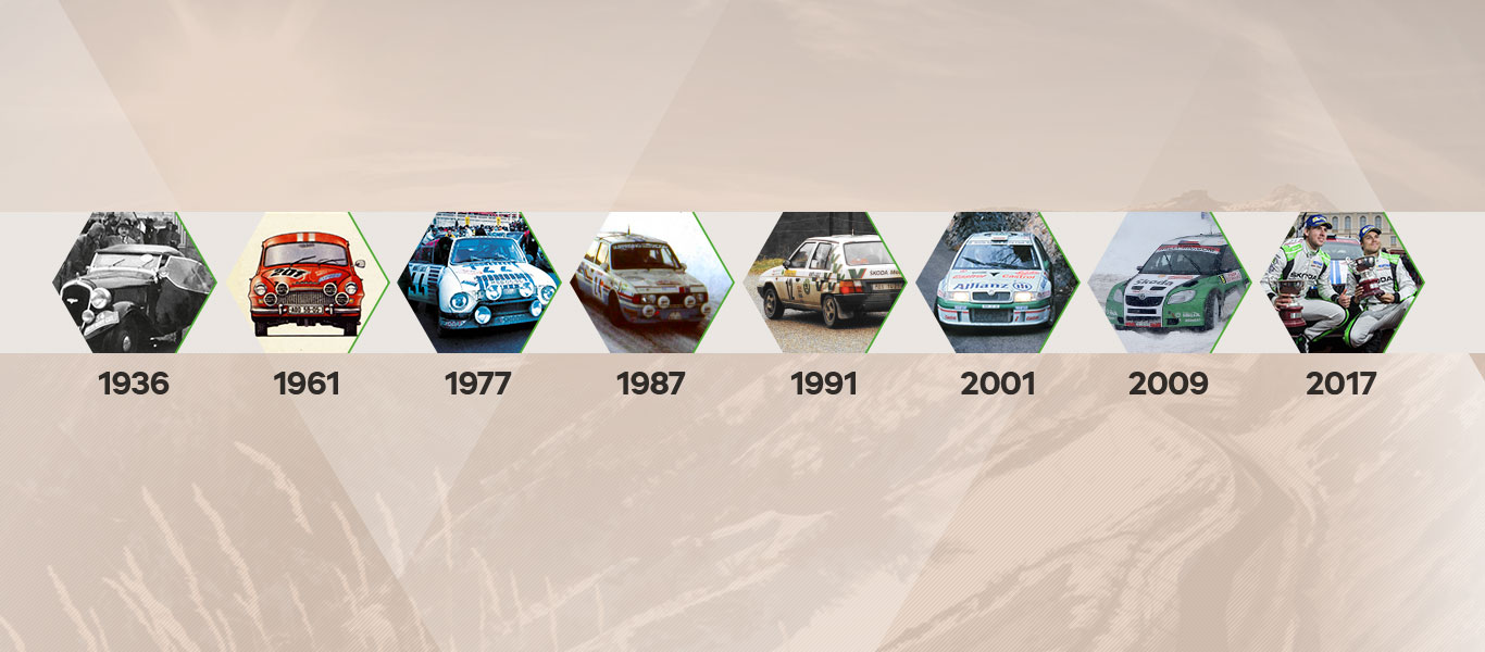 ŠKODA at the Rallye Monte Carlo – Milestones & Records