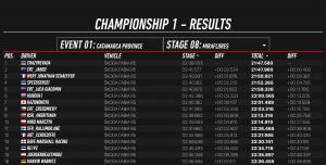 ŠKODA Motorsport eChallenge: Aktuální výsledky a novinky